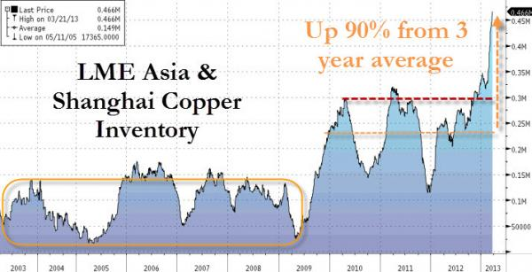 Copper in Asia