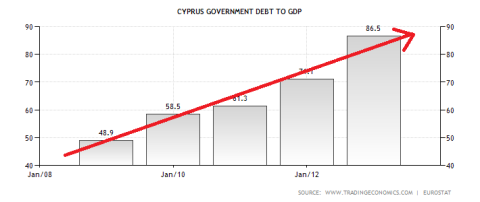 Cyprus Debt to GDP