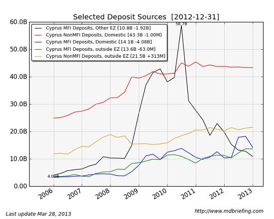 Cyprus Deposit Sources