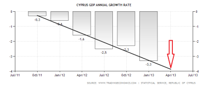 Cyprus GDP with Trend