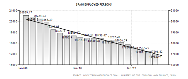 Employed Spaniards with Trend
