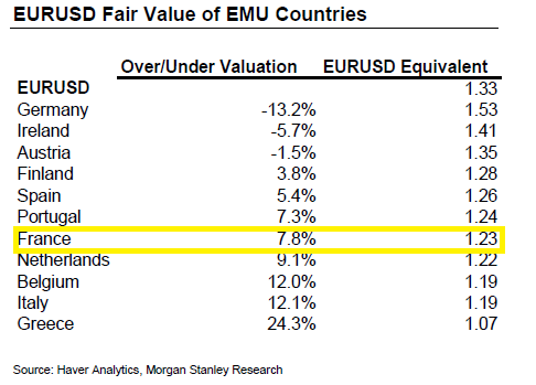 Euro Fair Value France