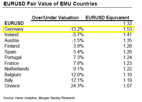 Euro Fair Value Germany