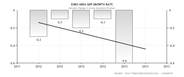 Eurozone Economic Performance