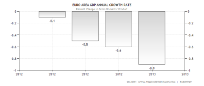 Eurozone GDP Performance