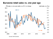 Eurozone Retail Sales