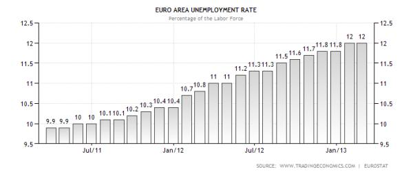 Eurozone Unemployment 03.2013