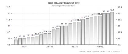 Eurozone Unemployment 04.2013