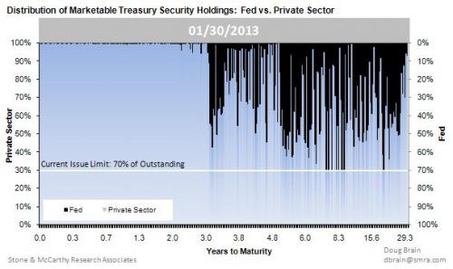 Fed Holdings SOMA 01.2013