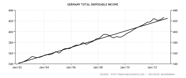 Germany Disposable Personal Income