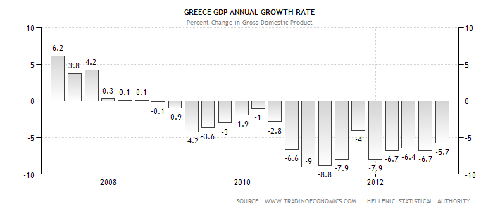 Greek GDP Performance