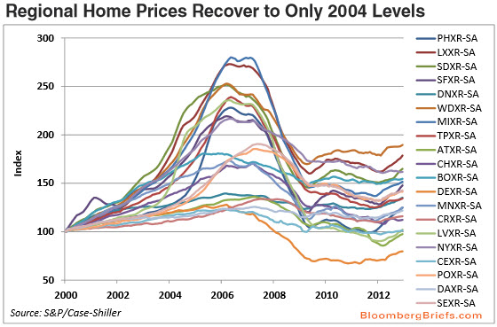 Housing Prices 2000-2013