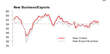 HSBC China Flash New Export Business