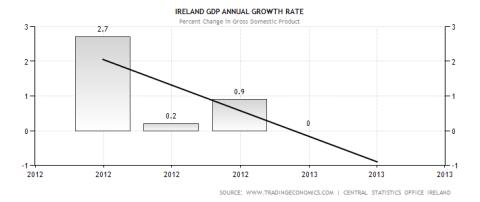 Irish GDP Performance