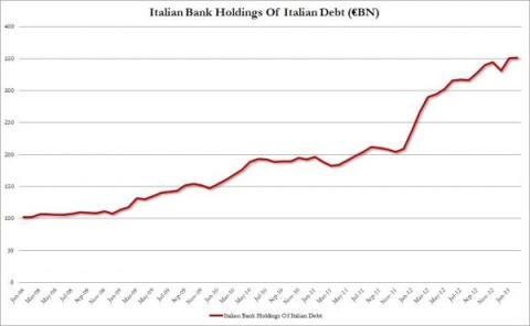 Italian Bank Holdings Italian debt_0