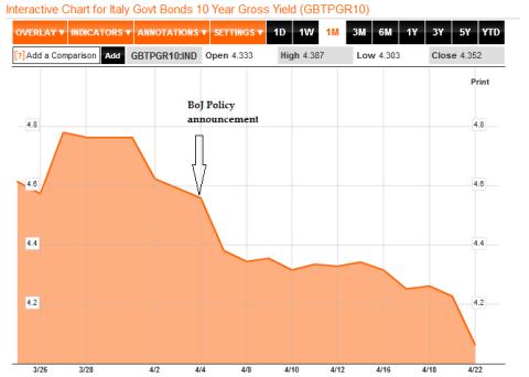 Italy 10yr Bond 04.22.2013