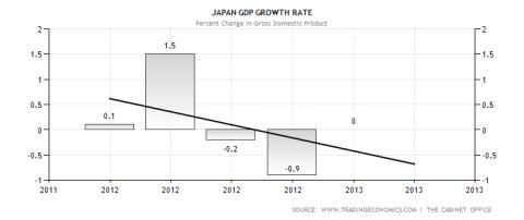 Japan GDP Change