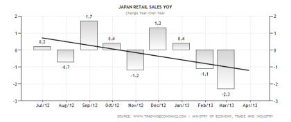 japan-retail-sales-annual