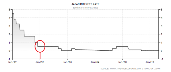 Japanese Benchmark Interest Rate