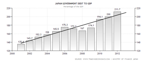 Japanese Debt to GDP Ratio
