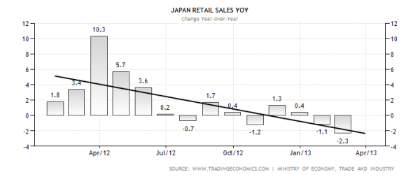 Japanese Retail Sales with Trend Line