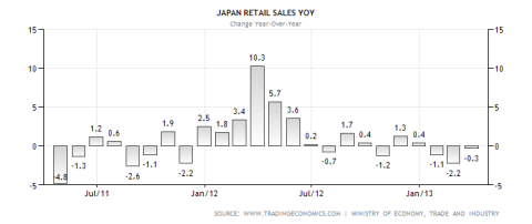 Japanese Retail Sales