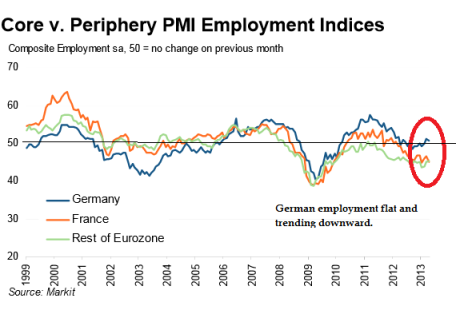 Markit Core vs Periphery PMI Employment 04.2013