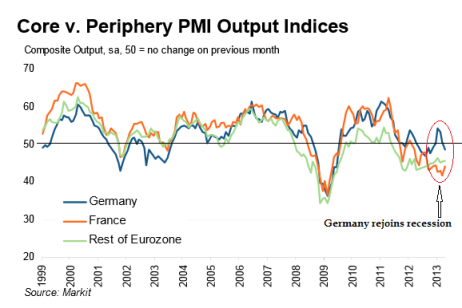 Markit Core vs Periphery PMI Output 04.2013