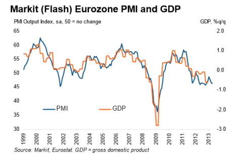 Markit Eurozone Flash PMI 04.2013