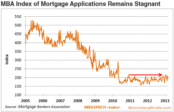 Mortgage Applications 2000-2013