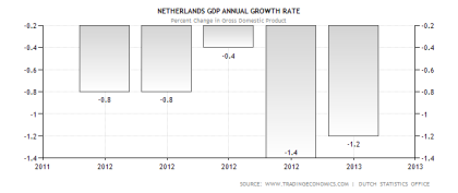 Netherlands GDP Contraction