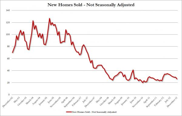 New Home Sales 2006 to 2013