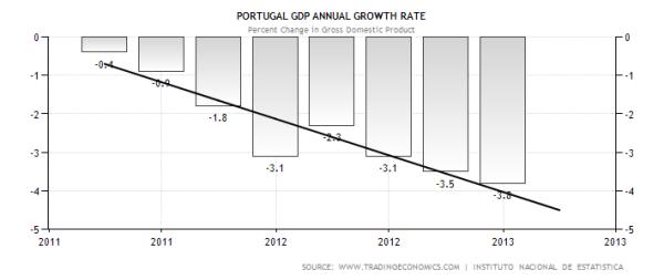 Portuguese GDP Contraction