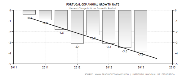 Portuguese GDP Contraction