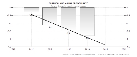 Portuguese GDP Performance