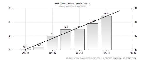 Portuguese Unemployment Rate