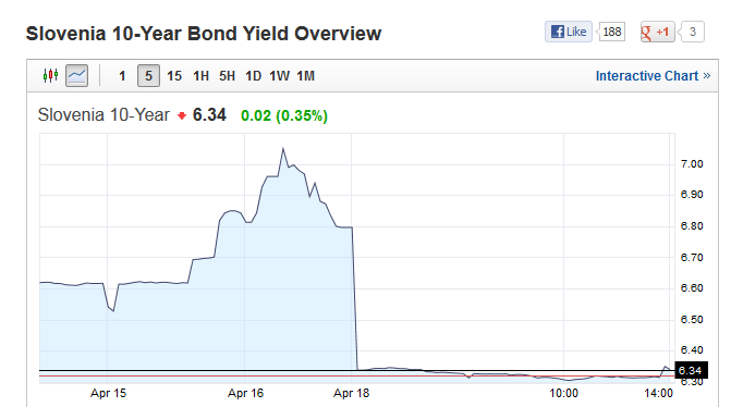 Slovenia 10 Year Bond Yield 04.18.2013