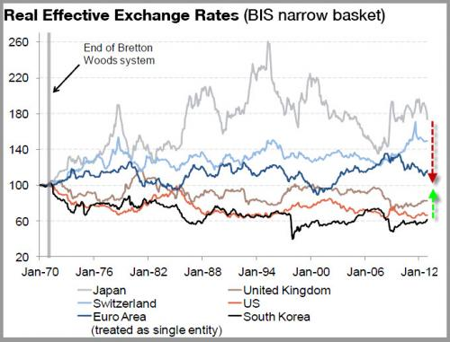 South Korea Currency Weakening