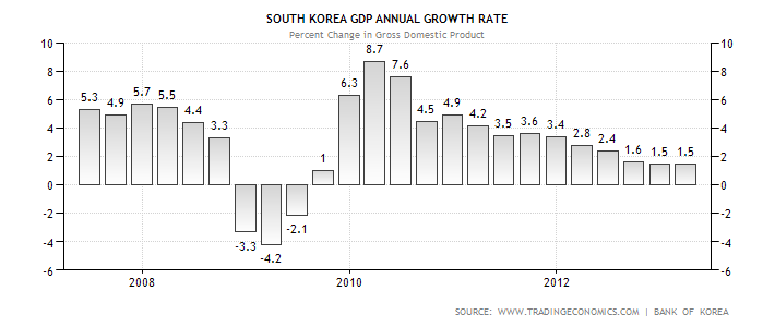 South Korea GDP Performance