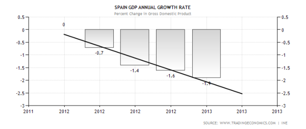Spain Annual GDP Growth with Trend