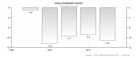 Spain Budget Deficits