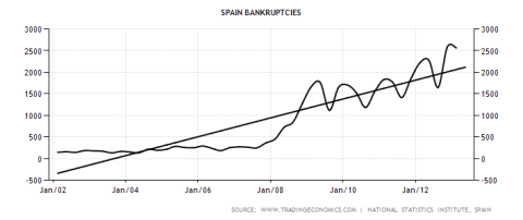 Spanish Bankruptcies
