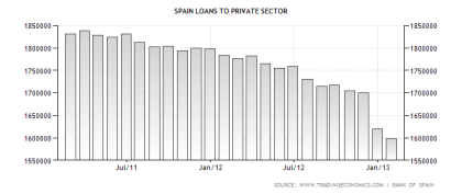 Spanish Loans to the Private Sector