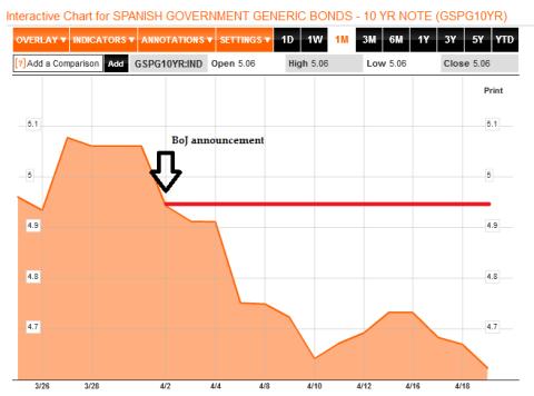 Spanish Yield 04.22.2013