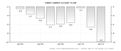 Turkish Current Account