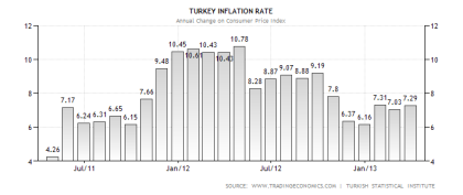 Turkish Inflation