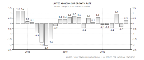 UK GDP Performance 04.2013