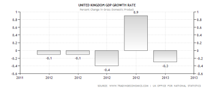 UK GDP Performance
