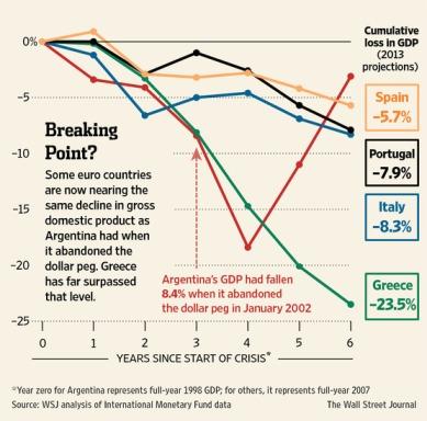 Argentina Peso vs. Eurozone