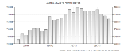 austria-loans-to-private-sector